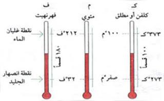 وحدة قياس درجة الحرارة في النظام الدولي