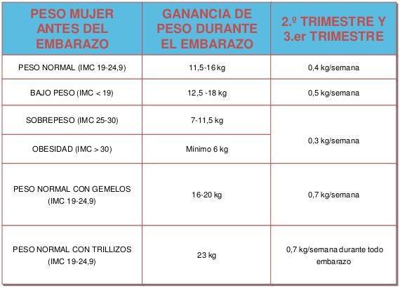 efe050789 La mayor parte del peso que se aumenta durante el embarazo no corresponde a  grasa