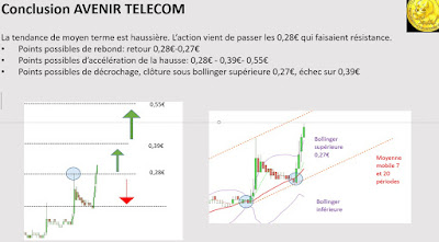 Analyse technique #avenirtelecom $avt [20/11/2017]