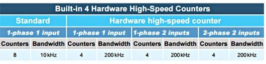 Thông số cấu hình bộ đếm tốc độ cao DVP32EH00T3
