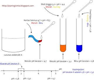 menentukan pH larutan
