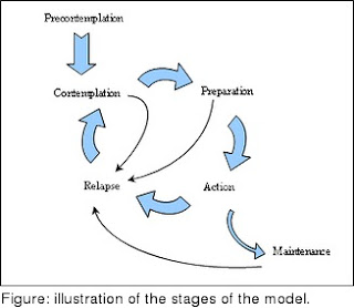 Need More Sleep !!!: The Transtheoretical Model