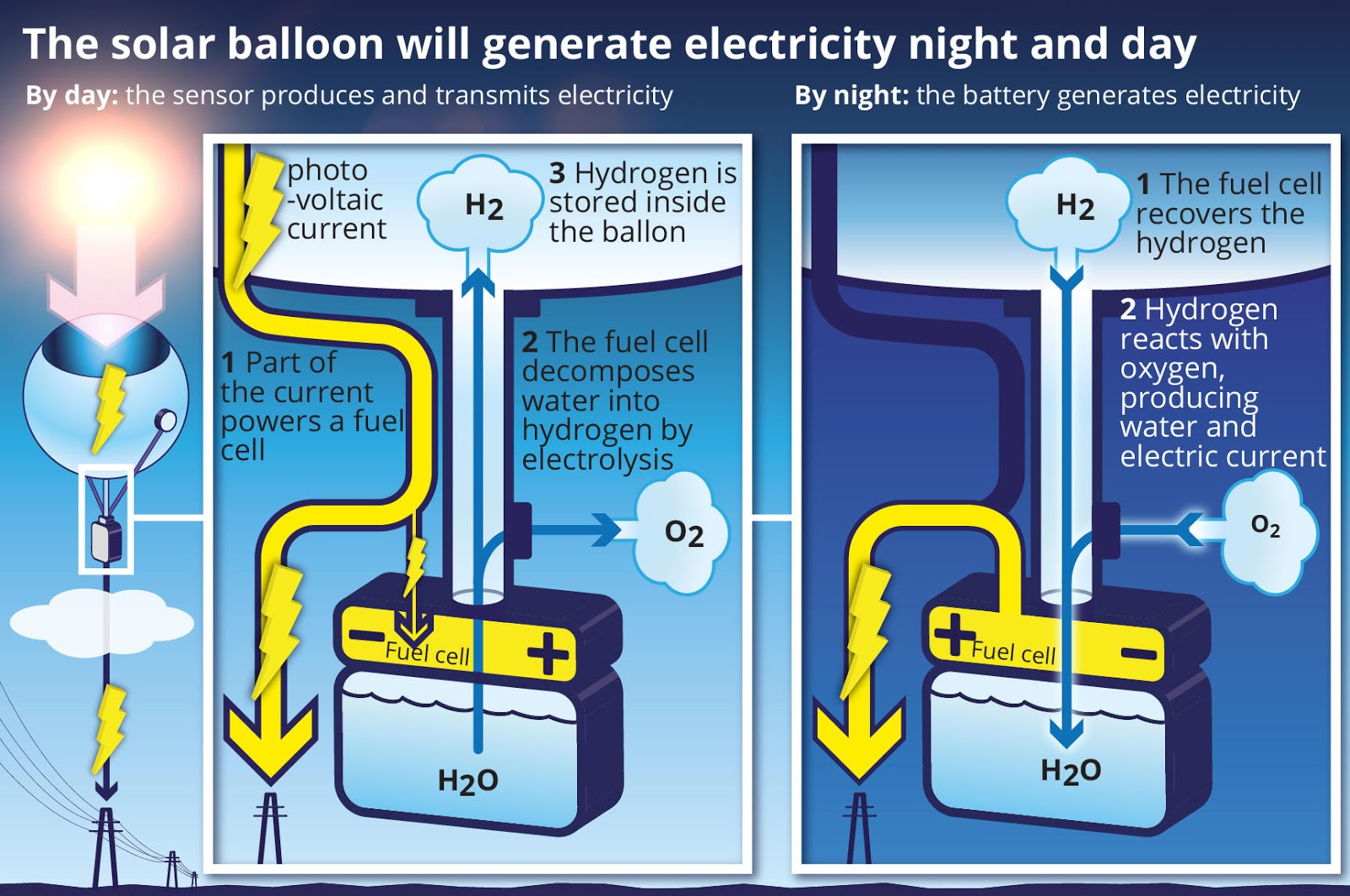 Solar power from hydrogen filled balloons could gather