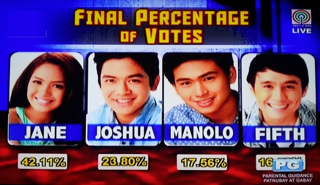 PBB All In 10th Eviction Night August 2, 2014 Final Percentage of Votes