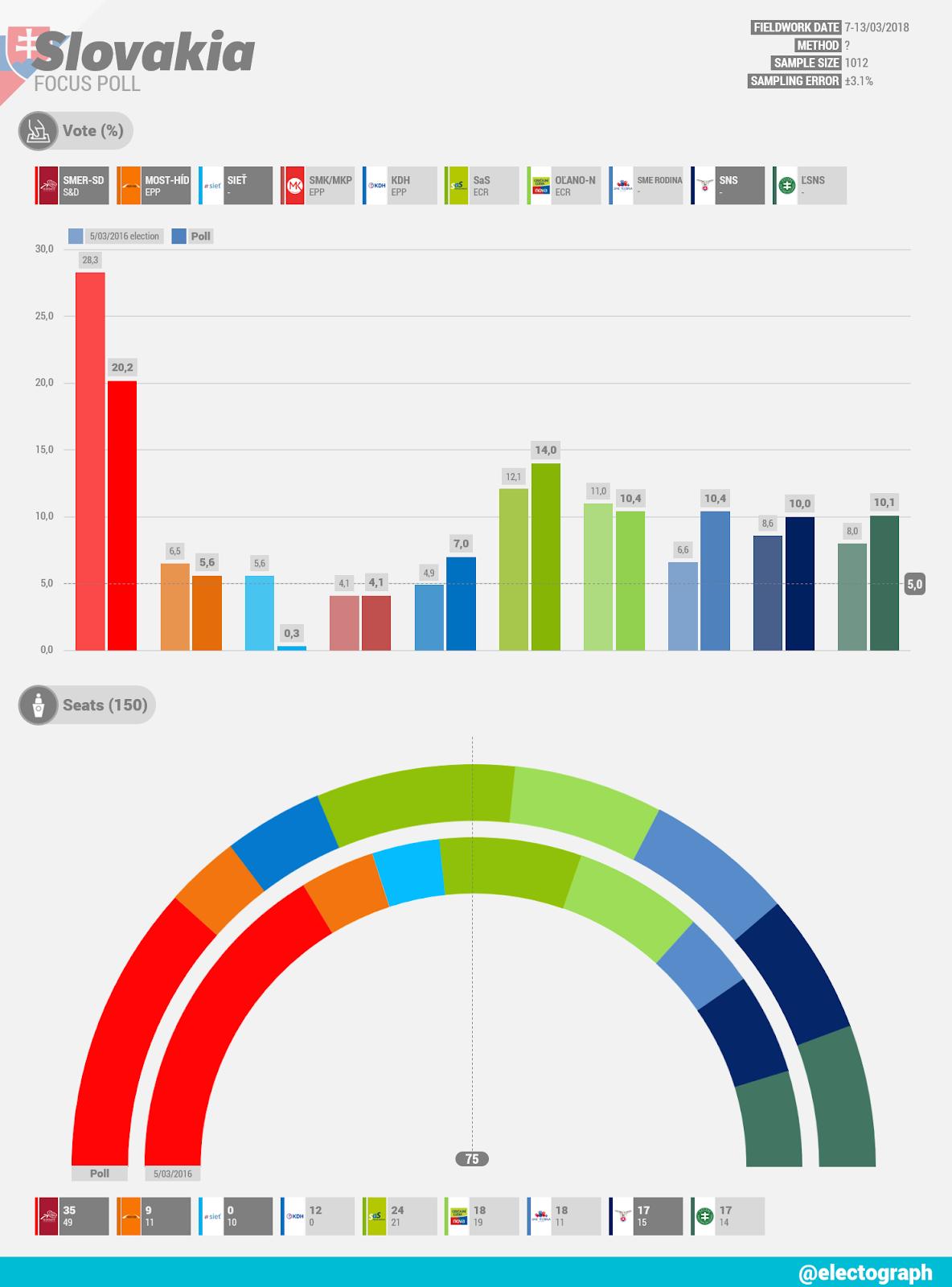 SLOVAKIA Focus poll chart, February 2018