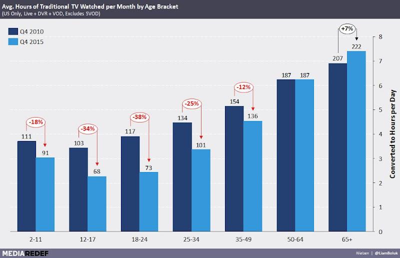 所有年齡層的每月平均電視時間都在大幅衰退
