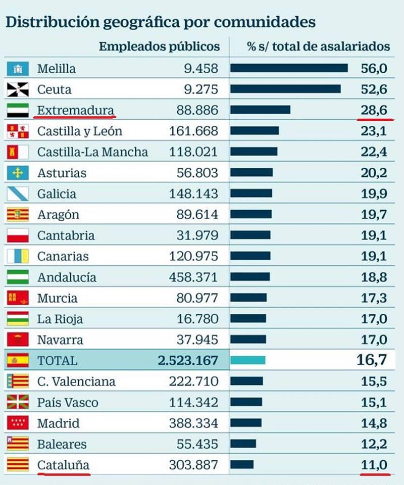 número de funcionarios por regiones españolas