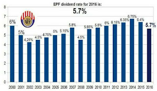 Dividen KWSP 5.7% Walaupun Dalam Keadaan Ketidaktentuan Ekonomi Dunia dan Pasaran Saham