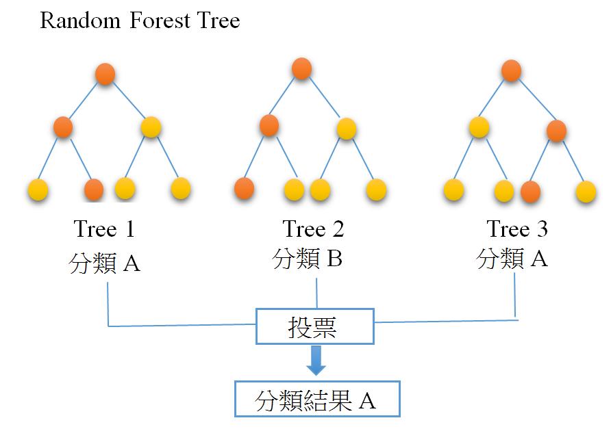 Spark 機器學習RandomForest隨機森林分類器 | Python+Spark+Hadoop 機器學習與大數據分析實戰