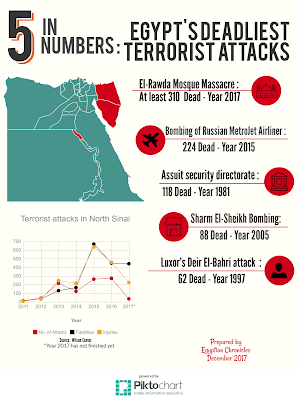 Egyptian Chronicles' infograph : 5 deadlist terrorist attacks in Egypt
