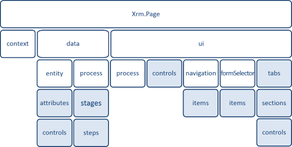 MS CRM - Xrm Page - Javascript | Information Technology Lectures