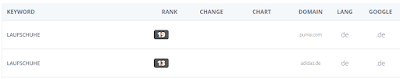 Website-Vergleich anhand von Google-Rankings.
