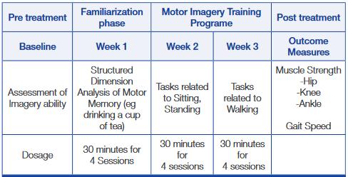 図:運動イメージ訓練