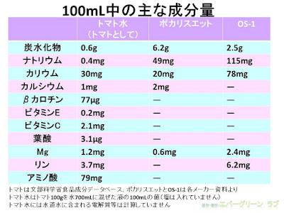 トマトには、βカロチン、ビタミンE、ビタミンCなどの抗酸化物質も含まれます