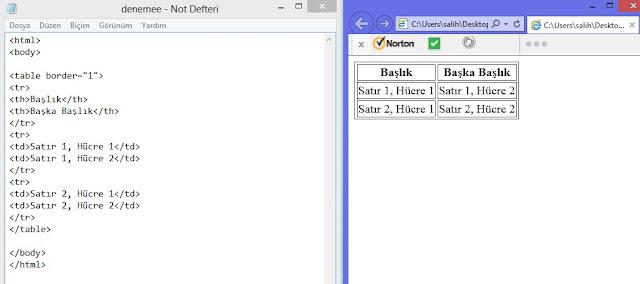 html ile nasıl tablo oluşturulur
