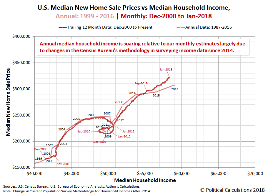 U.S. Median New Home Sale Prices vs Median Household Income, Annual: 1999-2016 | Monthly: Dec-2000 to Jan-2018