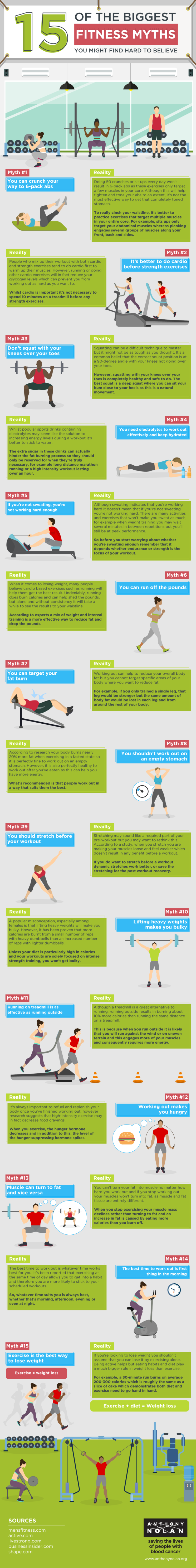 15 of the biggest fitness myths you might find hard to believe #infographic