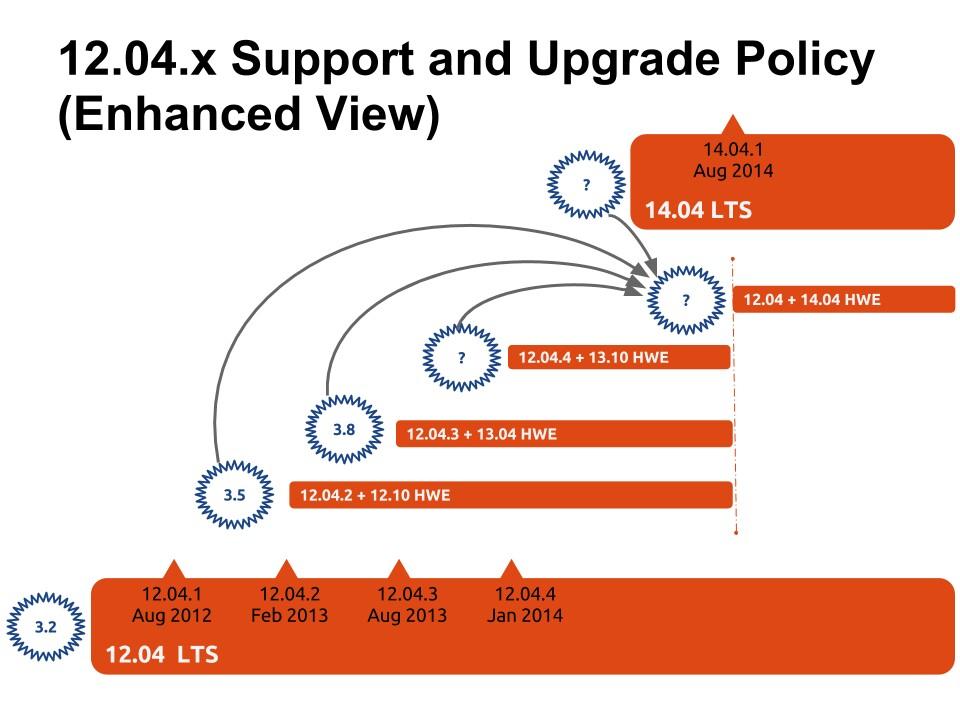 Ubuntu LTS Enablement Stack その1 - LTS Enablement Stackとその目的について ...