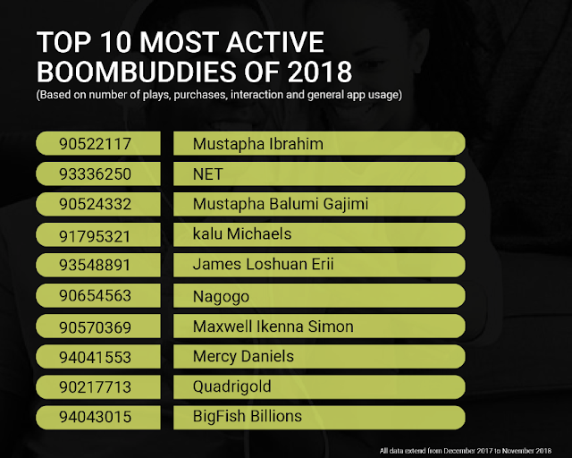 Tope Alabi, Davido Top List of 2018 Most Played Artistes on Boomplay in Nigeria