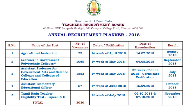 TRB Annual Planner 2018 (Total 3330 Posts Vacancy Details)