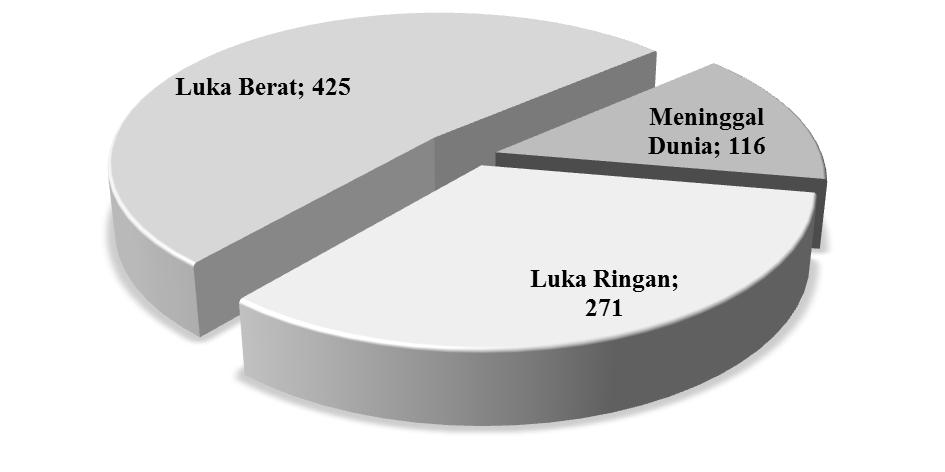 Jumlah Korban Kecelakaan Lalu Lintas di Kota Denpasar Pada Januari Oktober 2009 Berdasarkan Berat Ringan Kasus