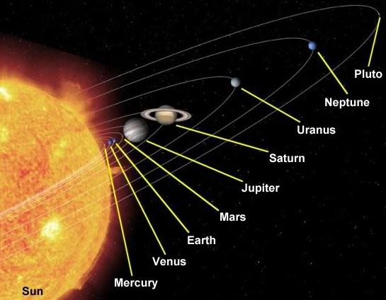 pemandangan matahari dari urutan pla  tata surya 1