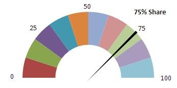 Excel Professor: Speedometer Chart / Gas Gauge Chart