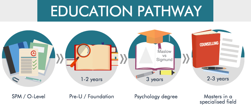How long was your journey to become a Psychologist?