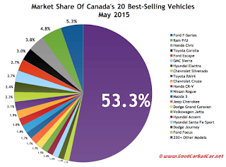 Canada best selling autos market share chart May 2015