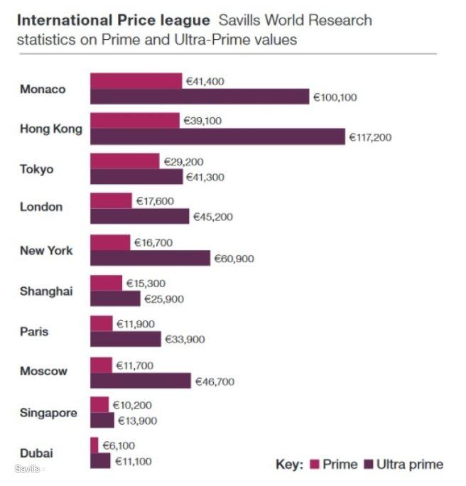 immobilier le plus cher du monde