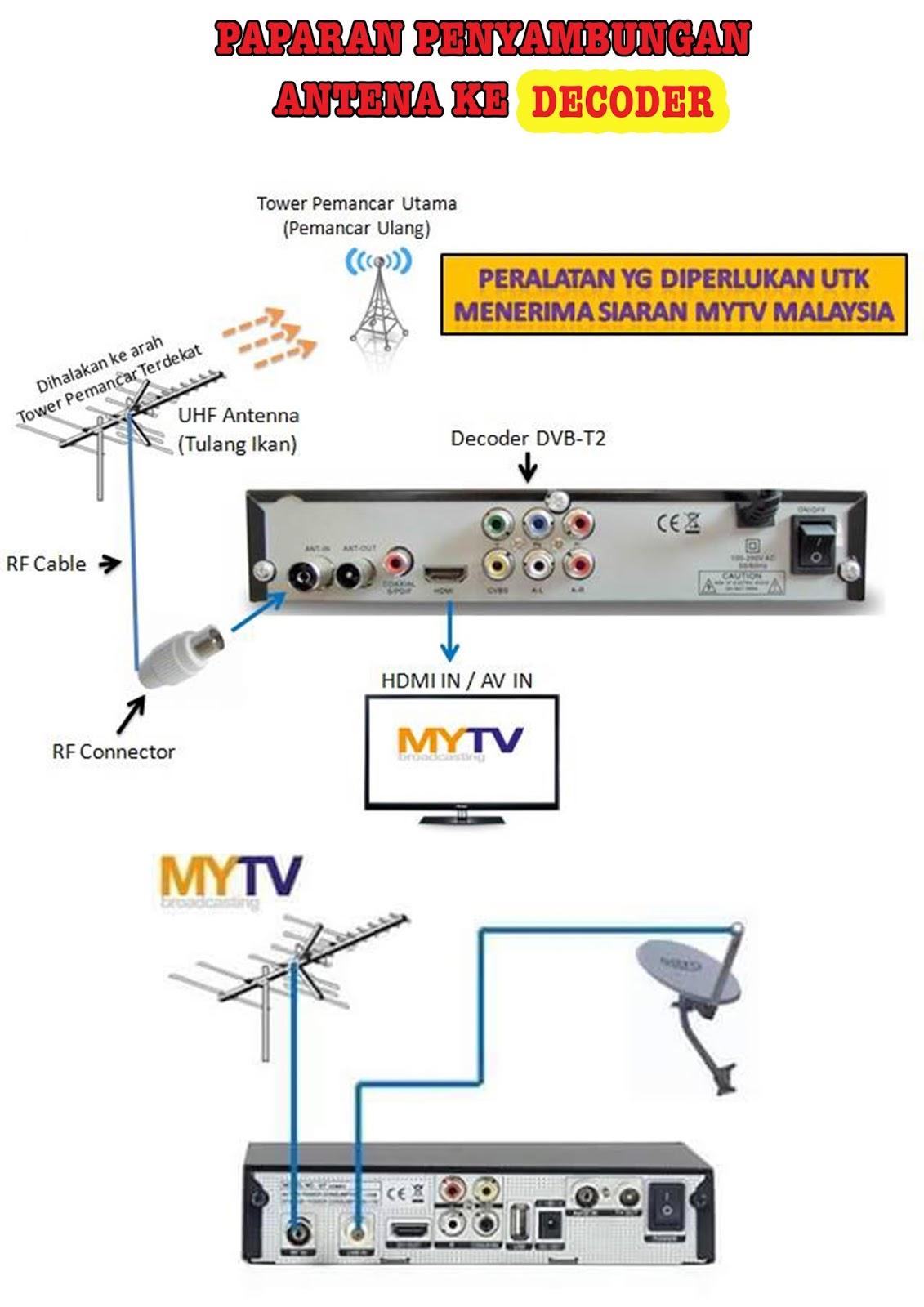 MyTV: Cara setting MYTV