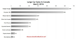 Canada large car sales chart March 2016