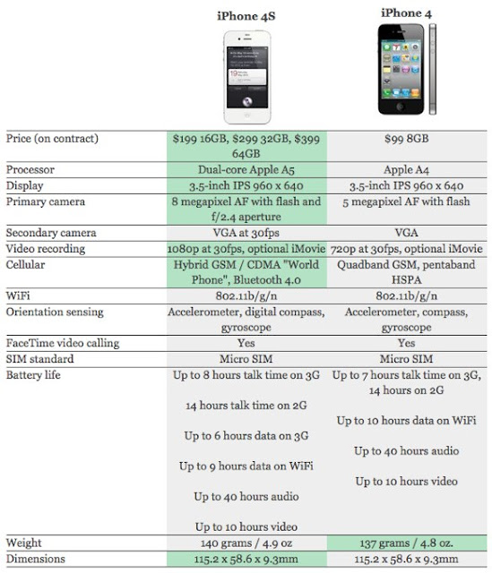 Diferencias entre iPhone 4S vs. iPhone 4