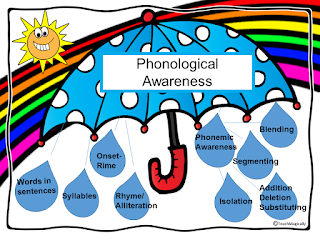 Blog about phonological awareness Teach Magicallt