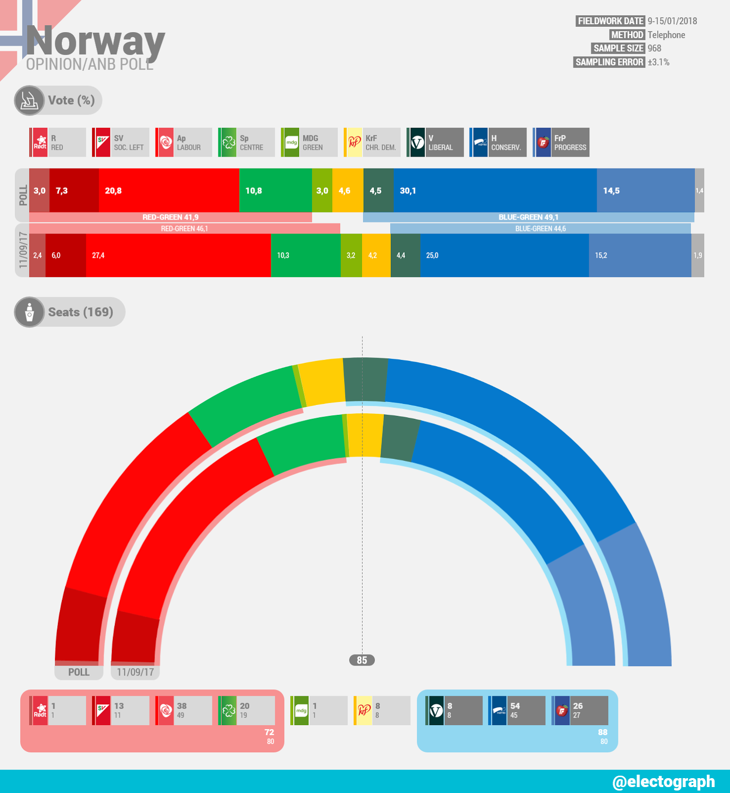 NORWAY Opinion poll ANB January 2018