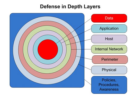 Topics On Information Security Defense In Depth The Layered Security Solution