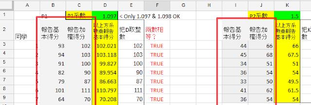圖8 Spreadsheet 記錄同學加權前後兩卷分數