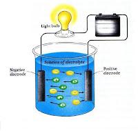 larutan elektrolit non elektrolit