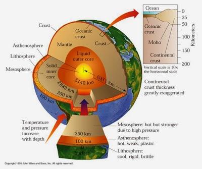 Atmosfer 7 Lapisan Bumi