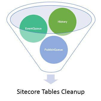 Learning lessons for Sitecore, C#,  NET, SQL Server: Sitecore