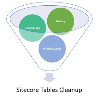 Sitecore Tables Cleanup Activity