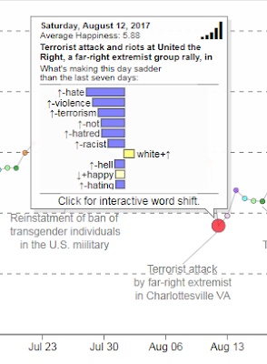 Data for white supremacy attack in VA