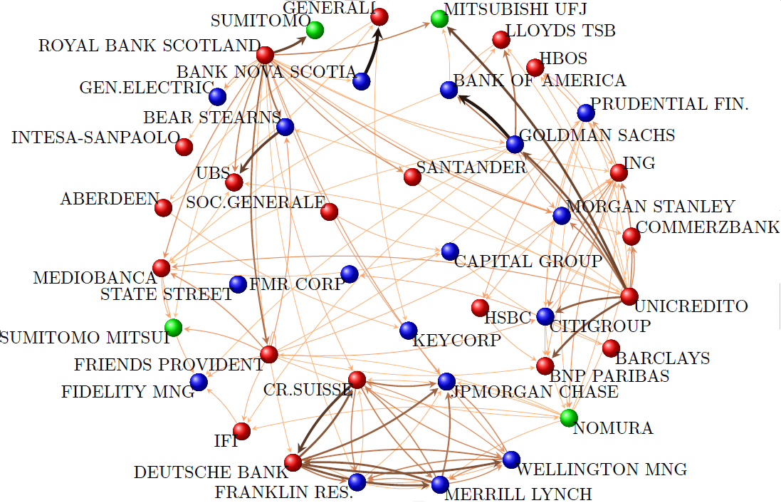 j-node: the network of global corporate control - revisited