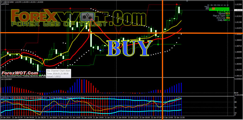 Super channel forex indicator - SuperTrend Scalper Indicator