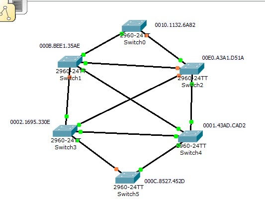 switching: How Spanning tree works with diagram