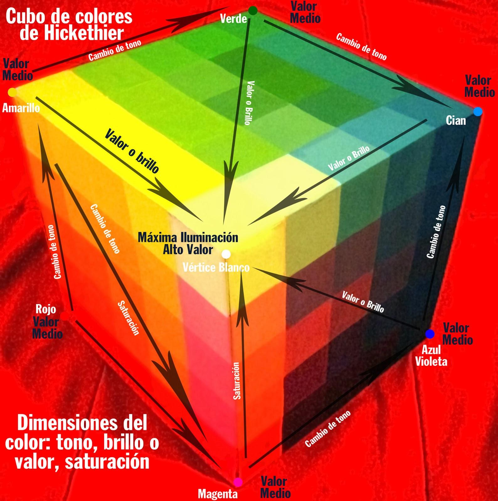 El cubo de color de Alfred Hickethier | ▫Mi Blog▫
