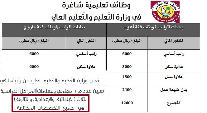 وزارة التعليم والتعليم العالى بقطر تطلب وظائف عليا