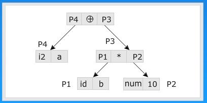 Jntuh study material symbol table organizing using hashing advantages of hashing in symbol table advantages of symbol ccuart Image collections