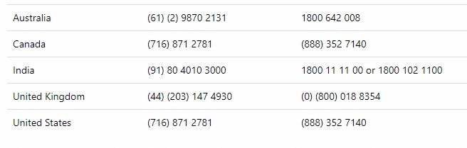 2020tech how to activate windows 10 using phone for retail and call these numbers to activate your volume license by phone the numbers in the first or middle column are toll calls the second or right column below are ccuart Image collections