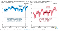 U.S. gasoline consuption vs. vehicle miles traveled. (Credit: EIA) Click to Enlarge.